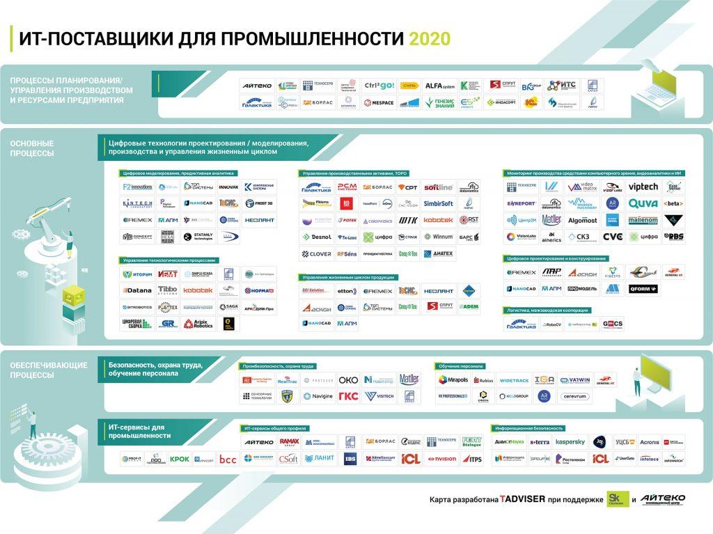 Карта ИТ-поставщиков для промышленности 2020