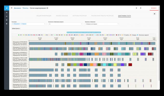 Расписание ресурсов в виде диаграммы Ганта
